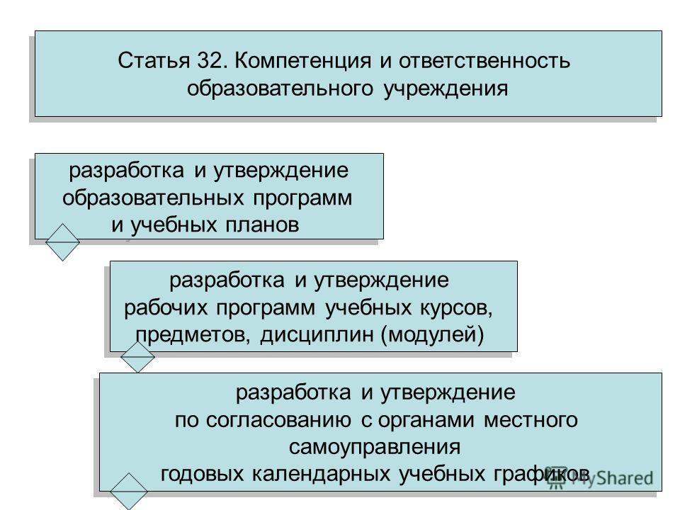 Статья 32. Компетенция и ответственность образовательного учреждения Статья 32. Компетенция и ответственность образовательного учреждения разработка и утверждение образовательных программ и учебных планов разработка и утверждение образовательных прог