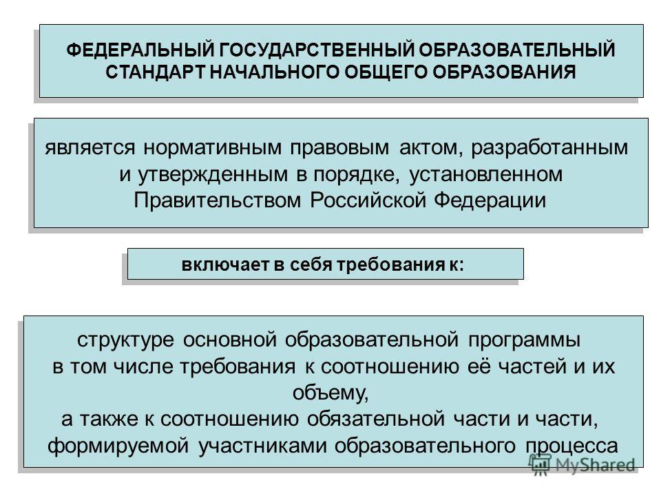 ФЕДЕРАЛЬНЫЙ ГОСУДАРСТВЕННЫЙ ОБРАЗОВАТЕЛЬНЫЙ СТАНДАРТ НАЧАЛЬНОГО ОБЩЕГО ОБРАЗОВАНИЯ ФЕДЕРАЛЬНЫЙ ГОСУДАРСТВЕННЫЙ ОБРАЗОВАТЕЛЬНЫЙ СТАНДАРТ НАЧАЛЬНОГО ОБЩЕГО ОБРАЗОВАНИЯ является нормативным правовым актом, разработанным и утвержденным в порядке, установ