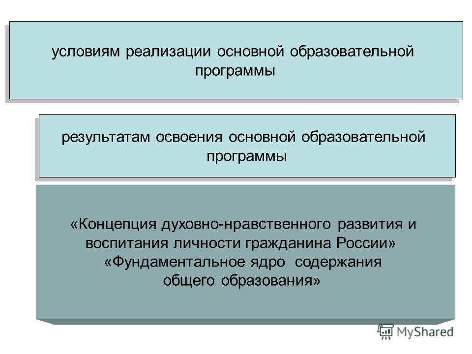 условиям реализации основной образовательной программы условиям реализации основной образовательной программы «Концепция духовно-нравственного развития и воспитания личности гражданина России» «Фундаментальное ядро содержания общего образования» резу