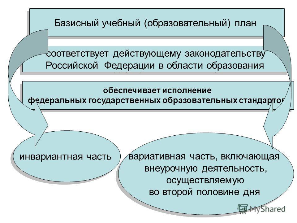 Базисный учебный (образовательный) план соответствует действующему законодательству Российской Федерации в области образования соответствует действующему законодательству Российской Федерации в области образования обеспечивает исполнение федеральных
