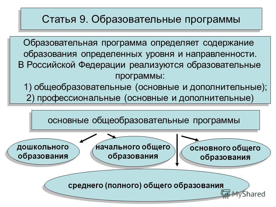 Статья 9. Образовательные программы Образовательная программа определяет содержание образования определенных уровня и направленности. В Российской Федерации реализуются образовательные программы: 1) общеобразовательные (основные и дополнительные); 2)