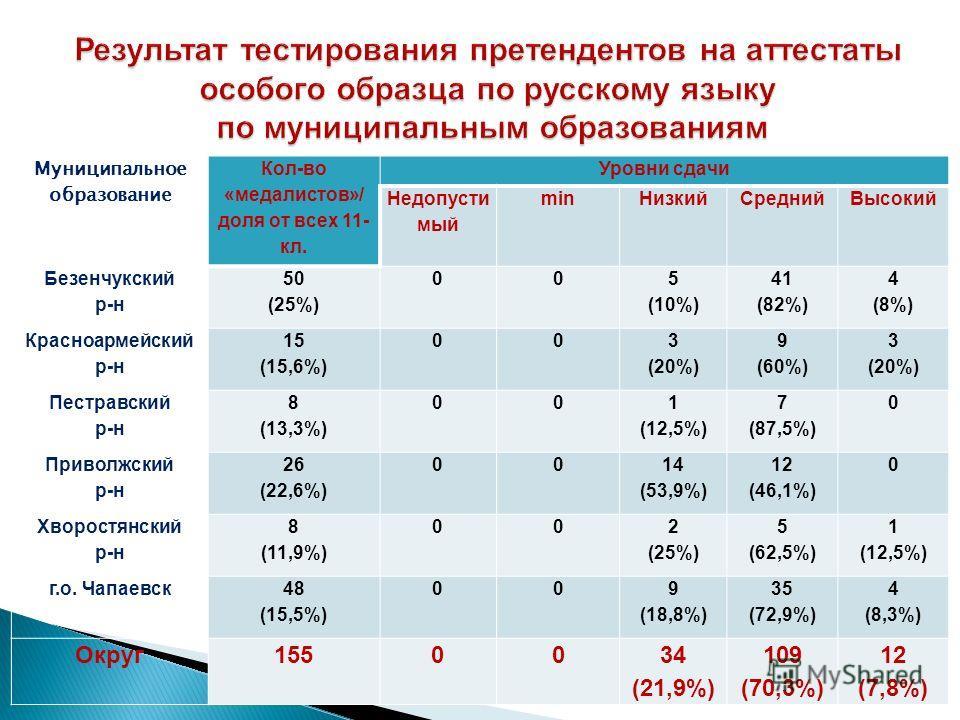Муниципальное образование Кол-во «медалистов»/ доля от всех 11- кл. Уровни сдачи Недопусти мый minНизкийСреднийВысокий Безенчукский р-н 50 (25%) 00 5 (10%) 41 (82%) 4 (8%) Красноармейский р-н 15 (15,6%) 00 3 (20%) 9 (60%) 3 (20%) Пестравский р-н 8 (1