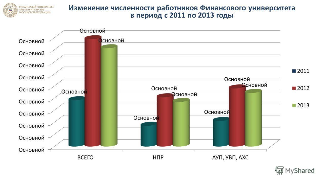 Изменение численности работников Финансового университета в период с 2011 по 2013 годы