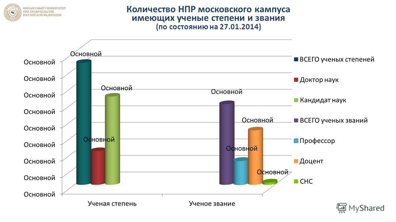 Количество НПР московского кампуса имеющих ученые степени и звания (по состоянию на 27.01.2014)