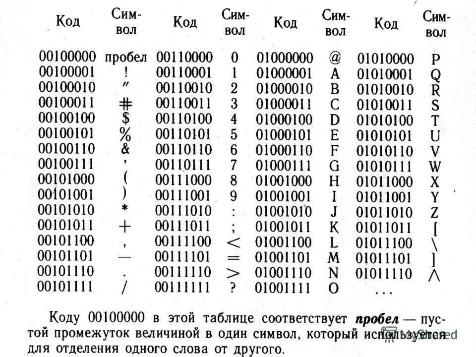 0 или 1 = 1 бит информации Хватит ли 0 и 1, чтобы закодировать все символы, которые мы вводим в компьютер с клавиатуры? 00011011
