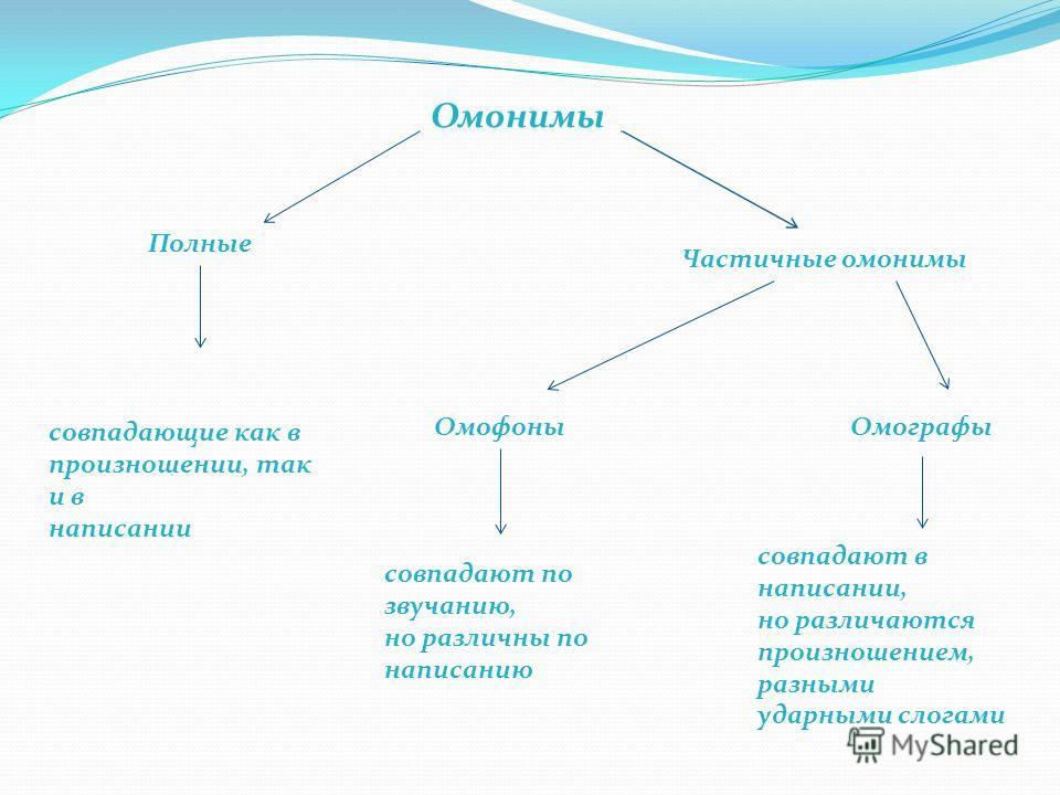 Омонимы Полные Частичные омонимы совпадающие как в произношении, так и в написании ОмофоныОмографы совпадают по звучанию, но различны по написанию совпадают в написании, но различаются произношением, разными ударными слогами