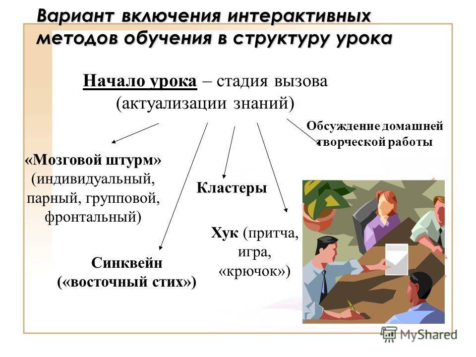 Вариант включения интерактивных методов обучения в структуру урока Начало урока – стадия вызова (актуализации знаний) Хук (притча, игра, «крючок») «Мозговой штурм» (индивидуальный, парный, групповой, фронтальный) Синквейн («восточный стих») Обсуждени