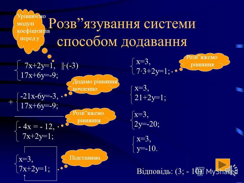 Спосіб підстановки (алгоритм) З якого-небудь рівняння виразити одну змінну через іншу Підставити одержаний вираз для змінної в друге рівняння і розвязати його Зробити підстановку одного значення змінної і обчислити значення другої змінної Записати ві