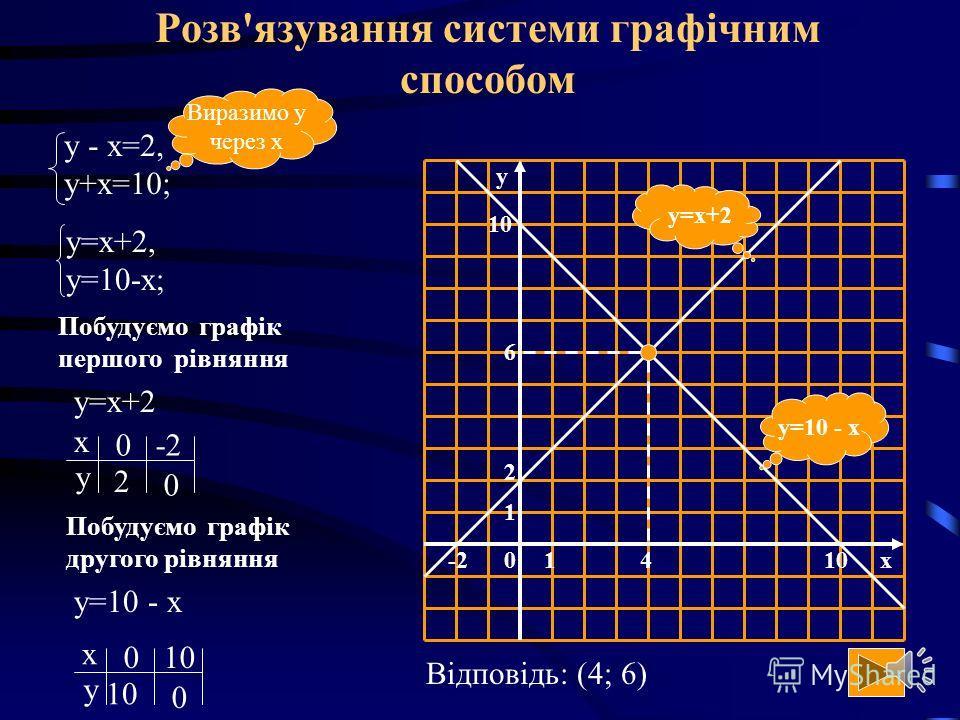 Способи розв'язування систем рівнянь Способи розвязування Система лінійних рівнянь а 1 х+b 1 y=c 1 а 2 х+b 2 y=c 2, де а 1, а 2, b 1, b 2, c 1, c 2 задані числа, а х і у невідомі Графічний спосіб Спосіб підстановки Спосіб додавання Спосіб порівняння