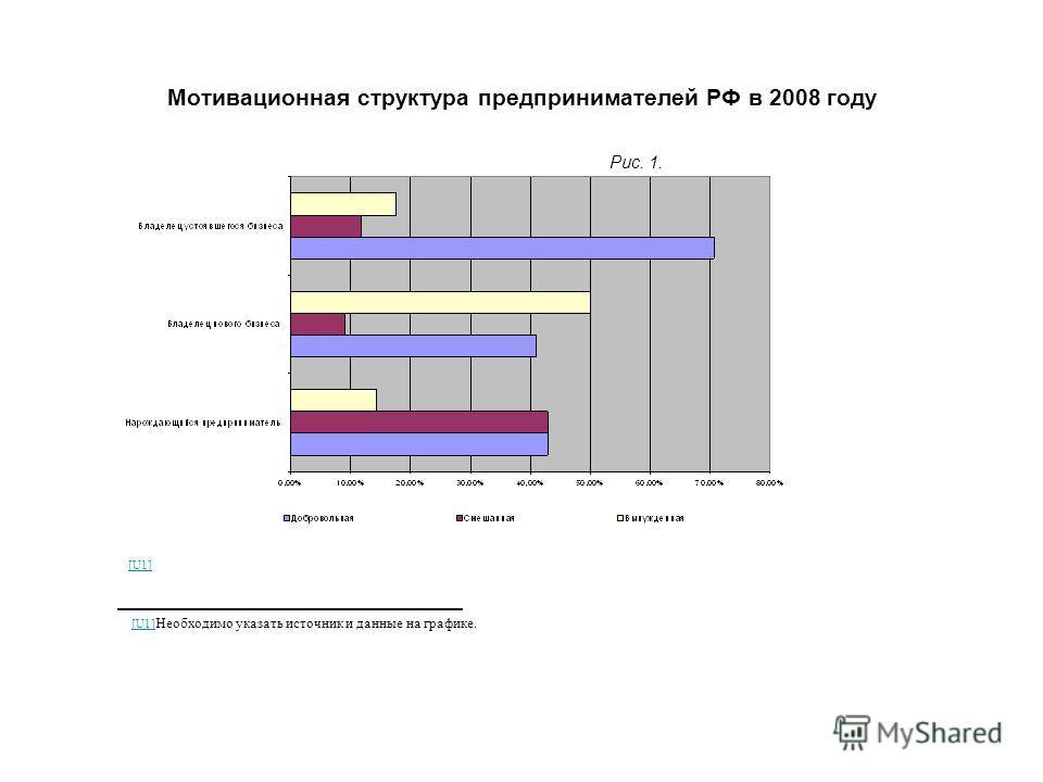 Мотивационная структура предпринимателей РФ в 2008 году Рис. 1. [U1] [U1] Необходимо указать источник и данные на графике.[U1]