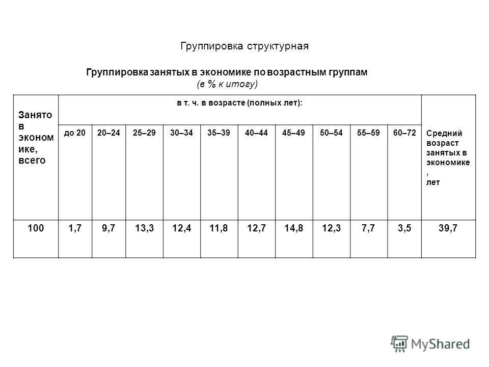 Группировка структурная Группировка занятых в экономике по возрастным группам (в % к итогу) Занято в эконом ике, всего в т. ч. в возрасте (полных лет): Средний возраст занятых в экономике, лет до 2020–2425–2930–3435–3940–4445–4950–5455–5960–72 1001,7