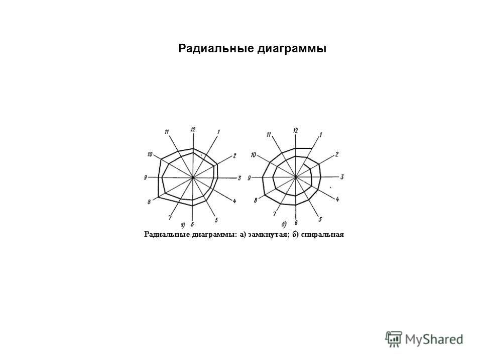 Радиальные диаграммы