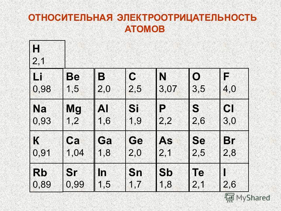 Li 0,98 Na 0,93 К 0,91 Rb 0,89 Be 1,5 Mg 1,2 Ca 1,04 Sr 0,99 В 2,0 Al 1,6 Ga 1,8 In 1,5 С 2,5 Si 1,9 Ge 2,0 Sn 1,7 N 3,07 P 2,2 As 2,1 Sb 1,8 О 3,5 S 2,6 Se 2,5 Те 2,1 F 4,0 Сl 3,0 Br 2,8 I 2,6 Н 2,1 ОТНОСИТЕЛЬНАЯ ЭЛЕКТРООТРИЦАТЕЛЬНОСТЬ АТОМОВ