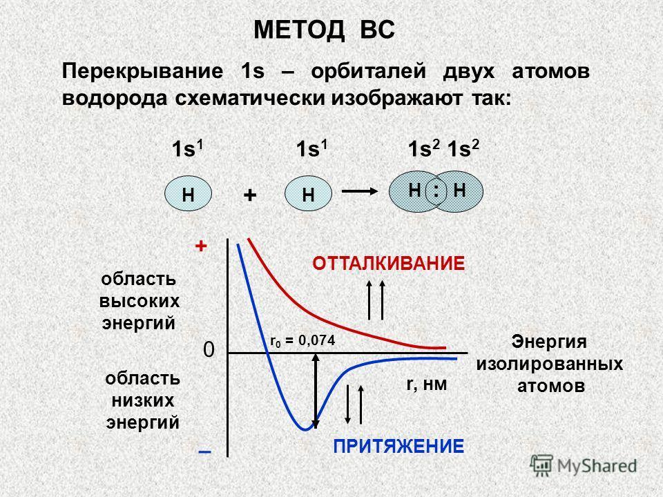МЕТОД ВС Перекрывание 1s – орбиталей двух атомов водорода схематически изображают так: НН Н : Н + 1s 1 1s 1 1s 2 1s 2 область высоких энергий область низких энергий ОТТАЛКИВАНИЕ ПРИТЯЖЕНИЕ r 0 = 0,074 r, нм + 0 – Энергия изолированных атомов
