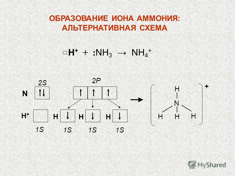 N 2S 2P H+H+ 1S H HH N H HH H + Н + + : NH 3 NH 4 + ОБРАЗОВАНИЕ ИОНА АММОНИЯ: АЛЬТЕРНАТИВНАЯ СХЕМА