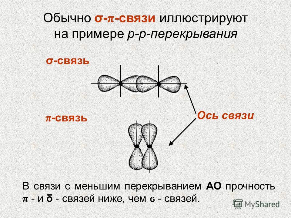 σ-связь π -связь Обычно σ- π -связи иллюстрируют на примере p-p-перекрывания Ось связи В связи с меньшим перекрыванием АО прочность π - и δ - связей ниже, чем ϭ - связей.