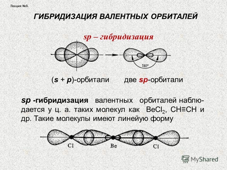 Лекция 8. ГИБРИДИЗАЦИЯ ВАЛЕНТНЫХ ОРБИТАЛЕЙ (s + р)-орбитали две sр-орбитали sp – гибридизация sр -гибридизация валентных орбиталей наблю- дается у ц. а. таких молекул как ВеСl 2, СНСН и др. Такие молекулы имеют линейую форму