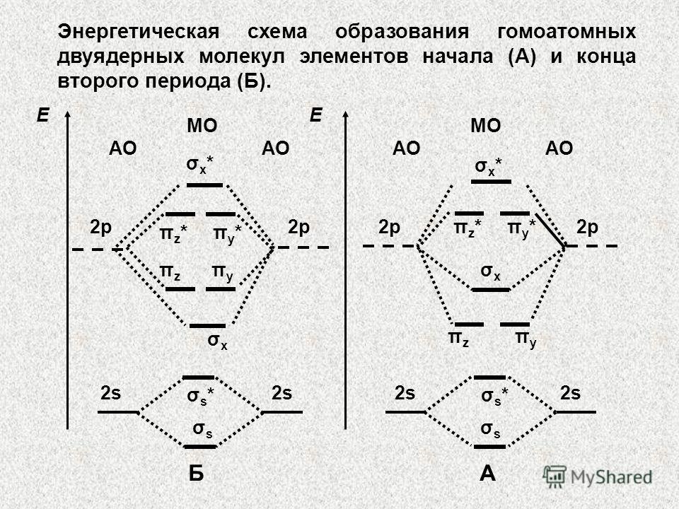 Энергетическая схема образования гомоатомных двуядерных молекул элементов начала (А) и конца второго периода (Б). МО АО МО АО σx*σx* π z * π y * π z π y σxσx π z * π y * π z π y σxσx σx*σx* ЕЕ 2р σs*σs*σs*σs* σsσs σsσs 2s Б А