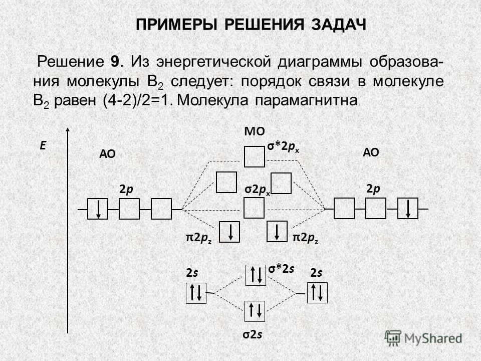 ПРИМЕРЫ РЕШЕНИЯ ЗАДАЧ Решение 9. Из энергетической диаграммы образова- ния молекулы В 2 следует: порядок связи в молекуле В 2 равен (4-2)/2=1. Молекула парамагнитна 2p2p АО МО Е 2p2p π2p z σ*2s π2p z σ2s 2s2s 2s2s σ*2p x σ2p x