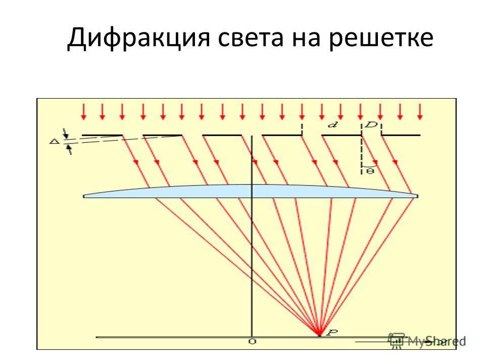 Дифракция света на решетке