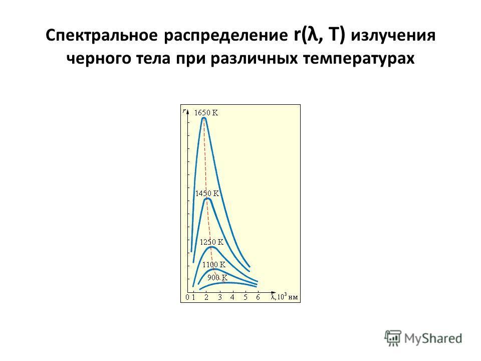 Спектральное распределение r(λ, T) излучения черного тела при различных температурах