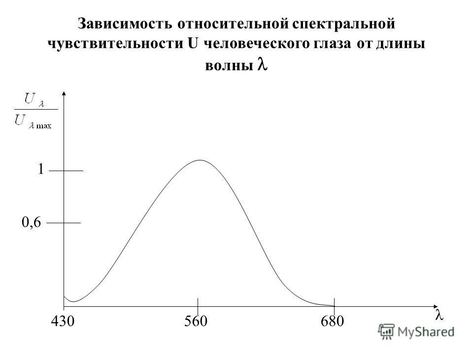 Зависимость относительной спектральной чувствительности U человеческого глаза от длины волны 1 0,6 430560680