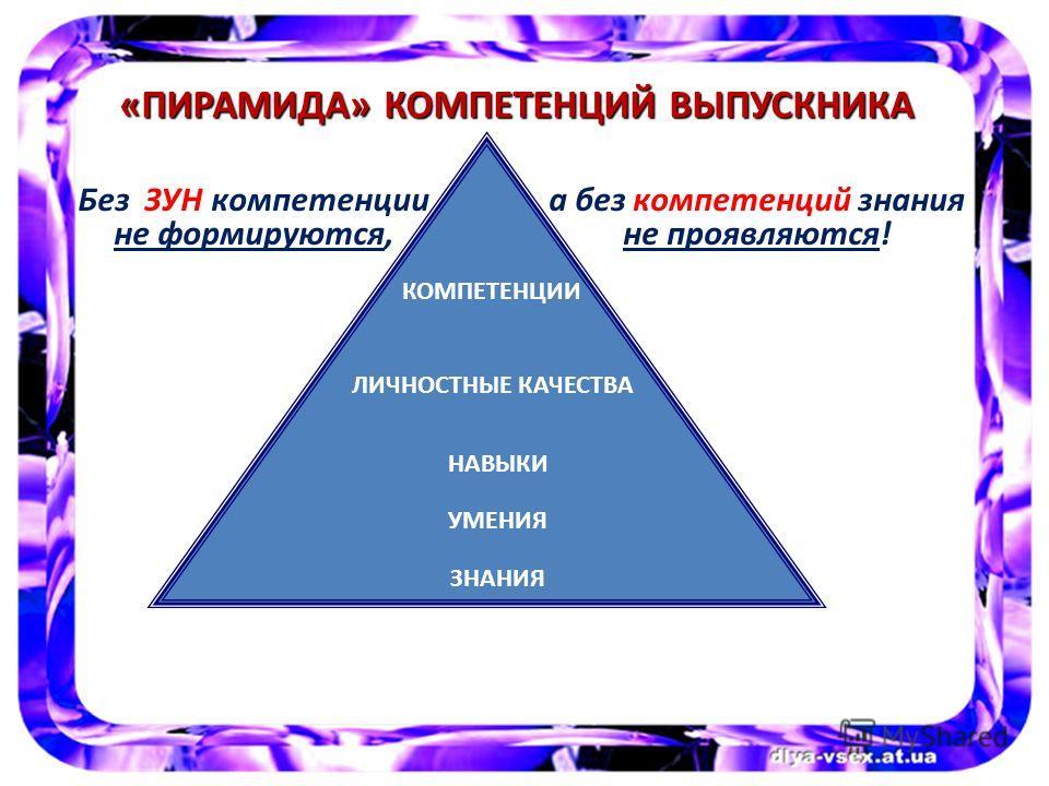 «ПИРАМИДА» КОМПЕТЕНЦИЙ В ВВ ВЫПУСКНИКА КОМПЕТЕНЦИИ НАВЫКИ ЛИЧНОСТНЫЕ КАЧЕСТВА УМЕНИЯ ЗНАНИЯ Без ЗУН компетенции не формируются, а без компетенций знания не проявляются!