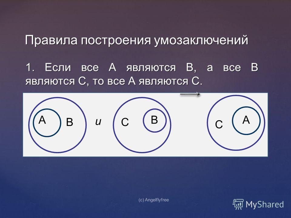 1. Если все А являются В, а все В являются С, то все А являются С. Правила построения умозаключений (c) Angelflyfree А В и В С С А