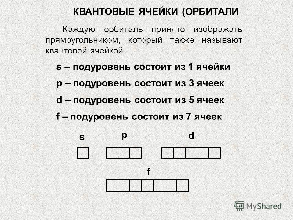 КВАНТОВЫЕ ЯЧЕЙКИ (ОРБИТАЛИ Каждую орбиталь принято изображать прямоугольником, который также называют квантовой ячейкой. s – подуровень состоит из 1 ячейки p – подуровень состоит из 3 ячеек d – подуровень состоит из 5 ячеек f – подуровень состоит из
