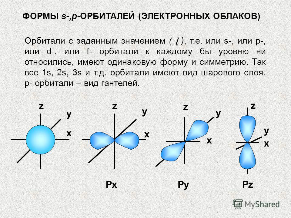 ФОРМЫ s-,p-ОРБИТАЛЕЙ (ЭЛЕКТРОННЫХ ОБЛАКОВ) Орбитали с заданным значением ( ɭ ), т.е. или s-, или p-, или d-, или f- орбитали к каждому бы уровню ни относились, имеют одинаковую форму и симметрию. Так все 1s, 2s, 3s и т.д. орбитали имеют вид шарового