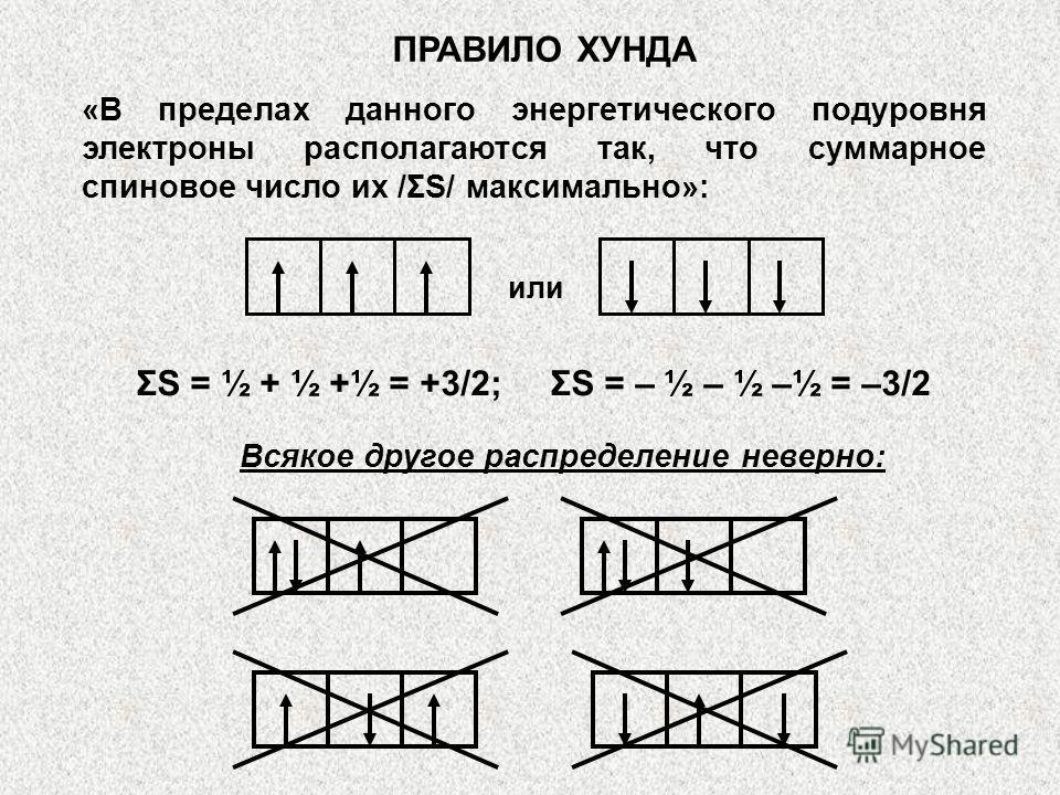 «В пределах данного энергетического подуровня электроны располагаются так, что суммарное спиновое число их /ΣS/ максимально»: ПРАВИЛО ХУНДА или ΣS = ½ + ½ +½ = +3/2; ΣS = – ½ – ½ –½ = –3/2 Всякое другое распределение неверно: