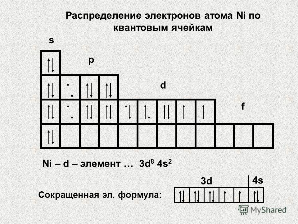 Распределение электронов атома Ni по квантовым ячейкам s p d f Ni – d – элемент … 3d 8 4s 2 3d 4s Сокращенная эл. формула: