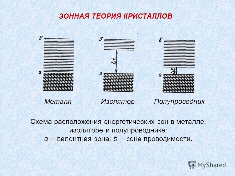 Металл Изолятор Полупроводник Схема расположения энергетических зон в металле, изоляторе и полупроводнике: а валентная зона; б зона проводимости. ЗОННАЯ ТЕОРИЯ КРИСТАЛЛОВ