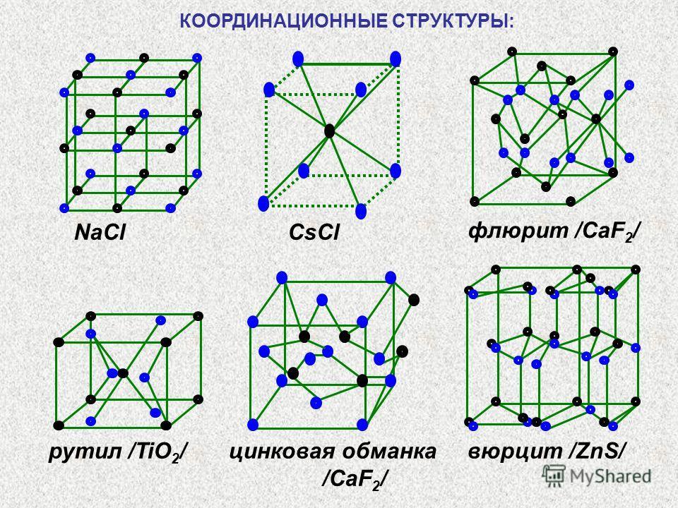 NaCl CsCl флюрит /CaF 2 / рутил /TiO 2 / цинковая обманка вюрцит /ZnS/ /CaF 2 / КООРДИНАЦИОННЫЕ СТРУКТУРЫ: