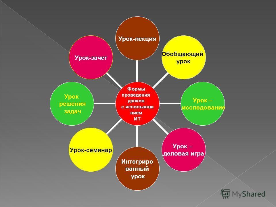 Формы проведения уроков с использова нием ИТ Урок-лекция Обобщающий урок Урок – исследование Урок – деловая игра Интегриро ванный урок Урок-семинар Урок решения задач Урок-зачет
