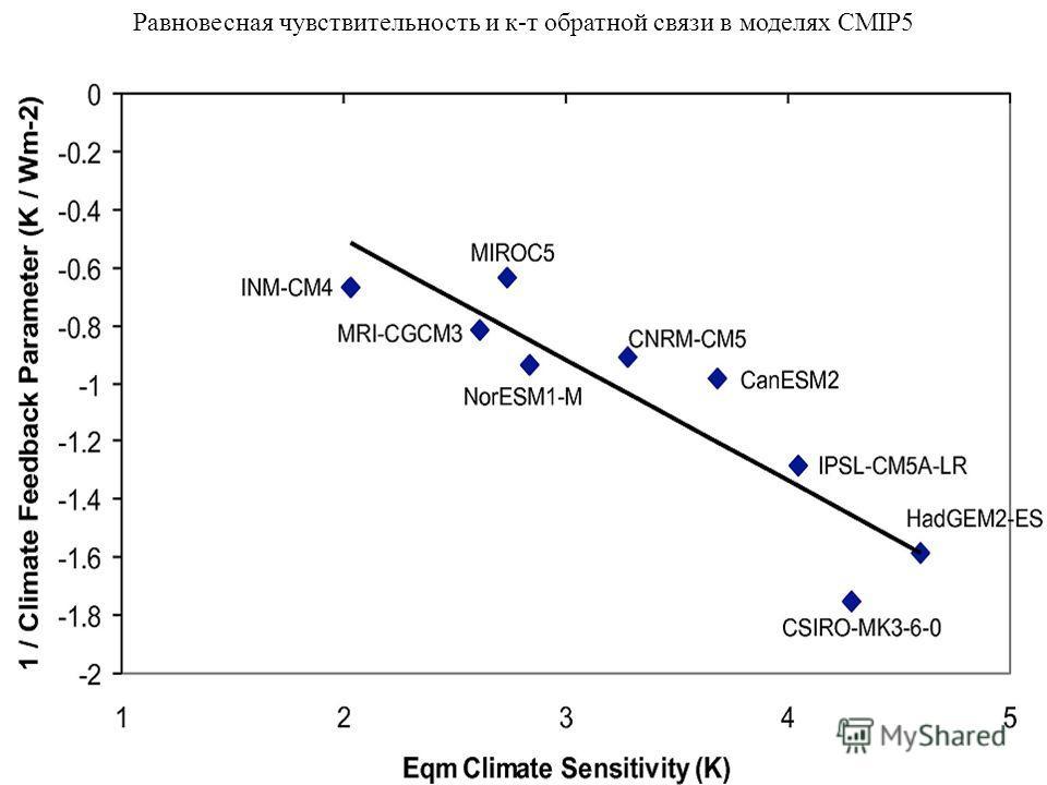 Равновесная чувствительность и к-т обратной связи в моделях CMIP5