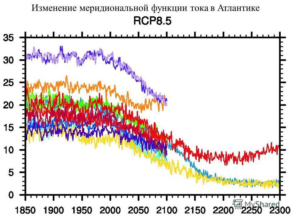 Изменение меридиональной функции тока в Атлантике