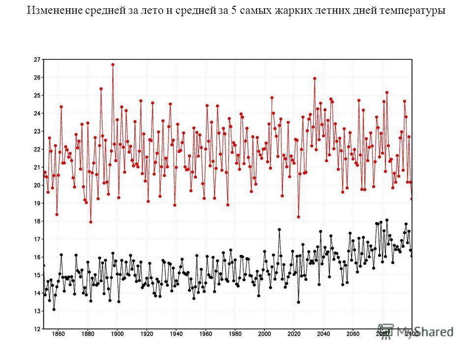 Изменение средней за лето и средней за 5 самых жарких летних дней температуры