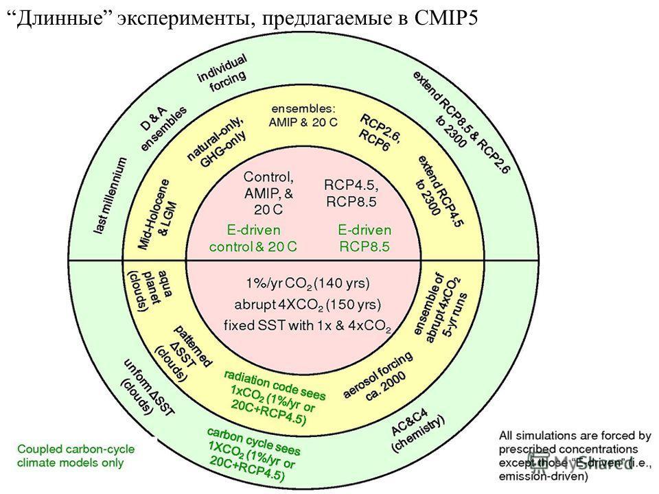 Длинные эксперименты, предлагаемые в CMIP5