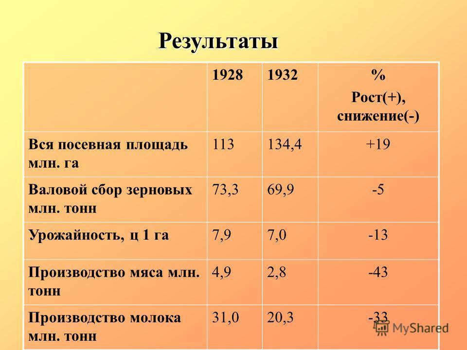 19281932% Рост(+), снижение(-) Вся посевная площадь млн. га 113134,4+19 Валовой сбор зерновых млн. тонн 73,369,9-5 Урожайность, ц 1 га7,97,0-13 Производство мяса млн. тонн 4,92,8-43 Производство молока млн. тонн 31,020,3-33 Результаты