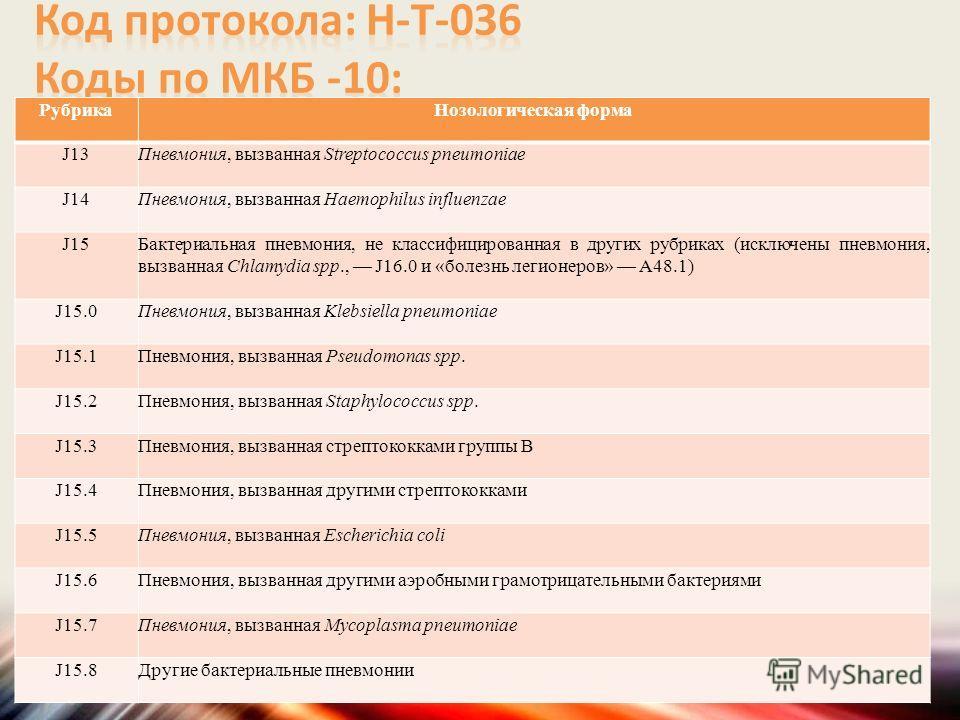 Рубрика Нозологическая форма J13 Пневмония, вызванная Streptococcus pneumoniae J14 Пневмония, вызванная Haemophilus influenzae J15 Бактериальная пневмония, не классифицированная в других рубриках (исключены пневмония, вызванная Chlamydia spp., J16.0