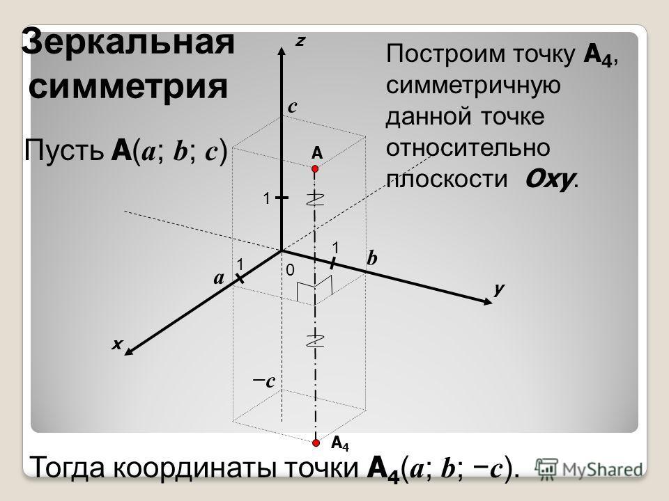 x y z 0 1 1 A 1 a b c Пусть A ( a ; b ; c ) c A4A4 Построим точку A 4, симметричную данной точке относительно плоскости Oxy. Тогда координаты точки A 4 ( a ; b ; c ). Зеркальная симметрия