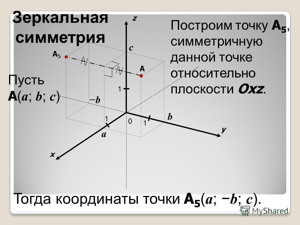 x y z 0 1 1 A 1 a b c Пусть A ( a ; b ; c ) b A5A5 Построим точку A 5, симметричную данной точке относительно плоскости Oxz. Тогда координаты точки A 5 ( a ; b ; c ). Зеркальная симметрия