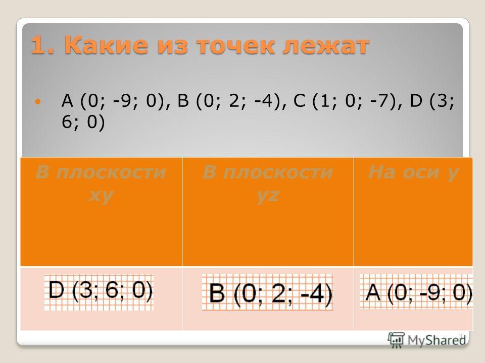 1. Какие из точек лежат A (0; -9; 0), B (0; 2; -4), C (1; 0; -7), D (3; 6; 0) В плоскости xy В плоскости yz На оси y 3