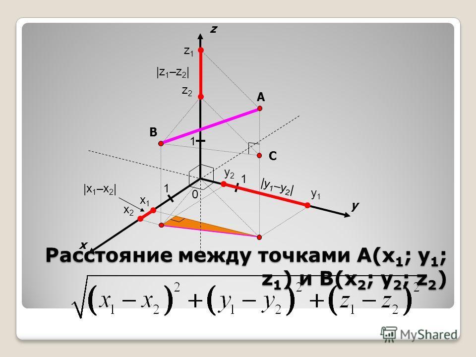 x y 0 1 1 A z 1 B x1x1 x2x2 y1y1 y2y2 z1z1 z2z2 |x 1 –x 2 | |y 1 –y 2 | |z 1 –z 2 | C Расстояние между точками A(x 1 ; y 1 ; z 1 ) и B(x 2 ; y 2 ; z 2 )
