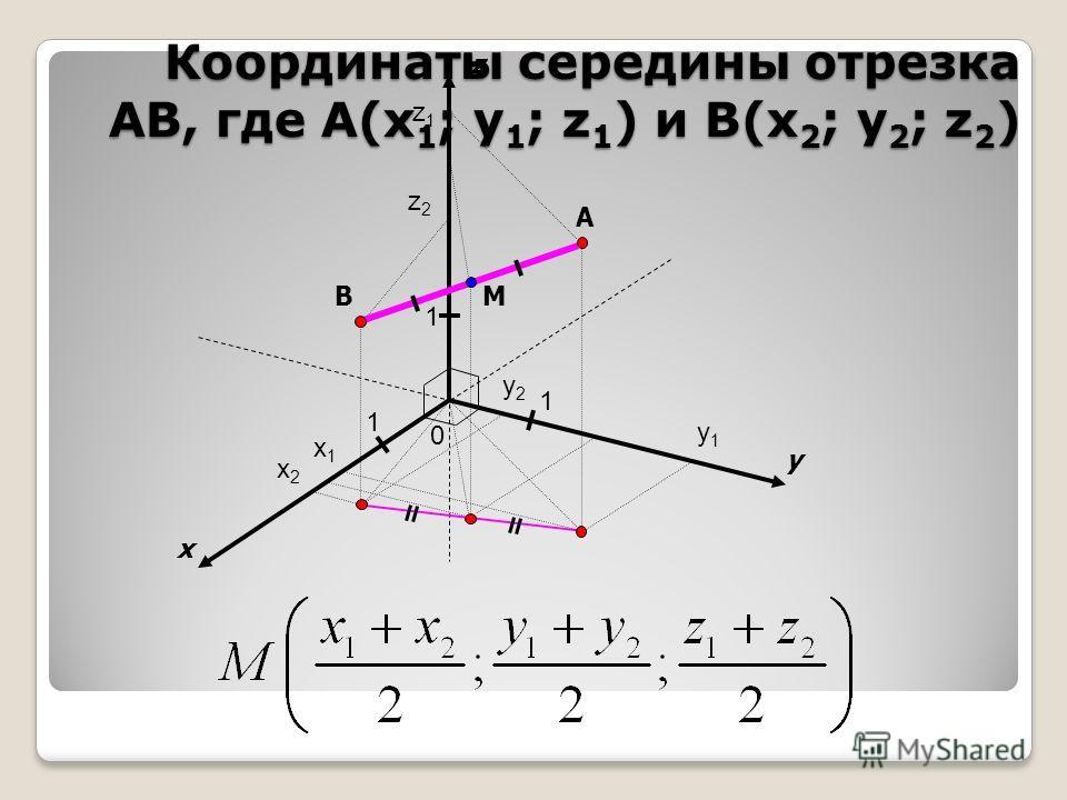 x y 0 1 1 A z 1 B x1x1 x2x2 y1y1 y2y2 z1z1 z2z2 M Координаты середины отрезка АВ, где A(x 1 ; y 1 ; z 1 ) и B(x 2 ; y 2 ; z 2 )
