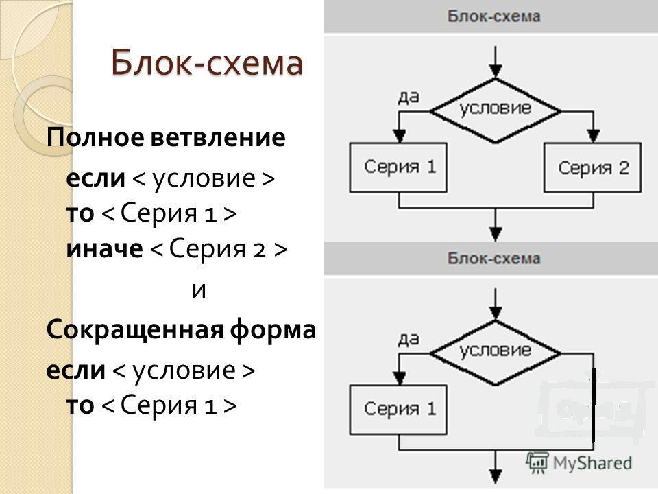 Блок - схема Полное ветвление если то иначе и Сокращенная форма если то
