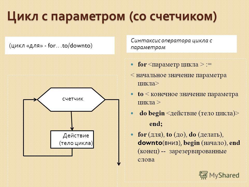 Цикл с параметром ( со счетчиком ) ( цикл « для » - for...to/downto) Синтаксис оператора цикла с параметром for := to do begin end; for (для), to (до), do (делать), downto( вниз ), begin (начало), end (конец) -- зарезервированные слова осо Действие (