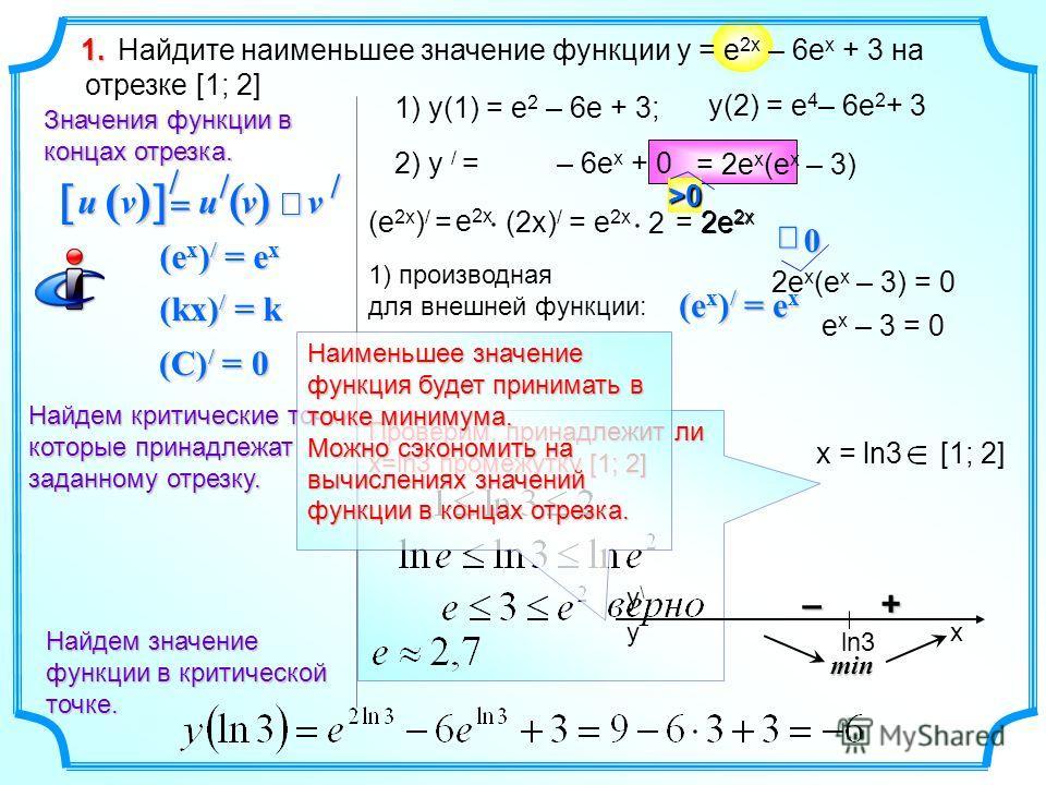 Проверим, принадлежит ли х=ln3 промежутку [1; 2] Найдите наименьшее значение функции y = e 2x – 6e x + 3 на отрезке [1; 2]1. Найдем критические точки, которые принадлежат заданному отрезку. Значения функции в концах отрезка. 1) y(1) = e 2 – 6e + 3; y