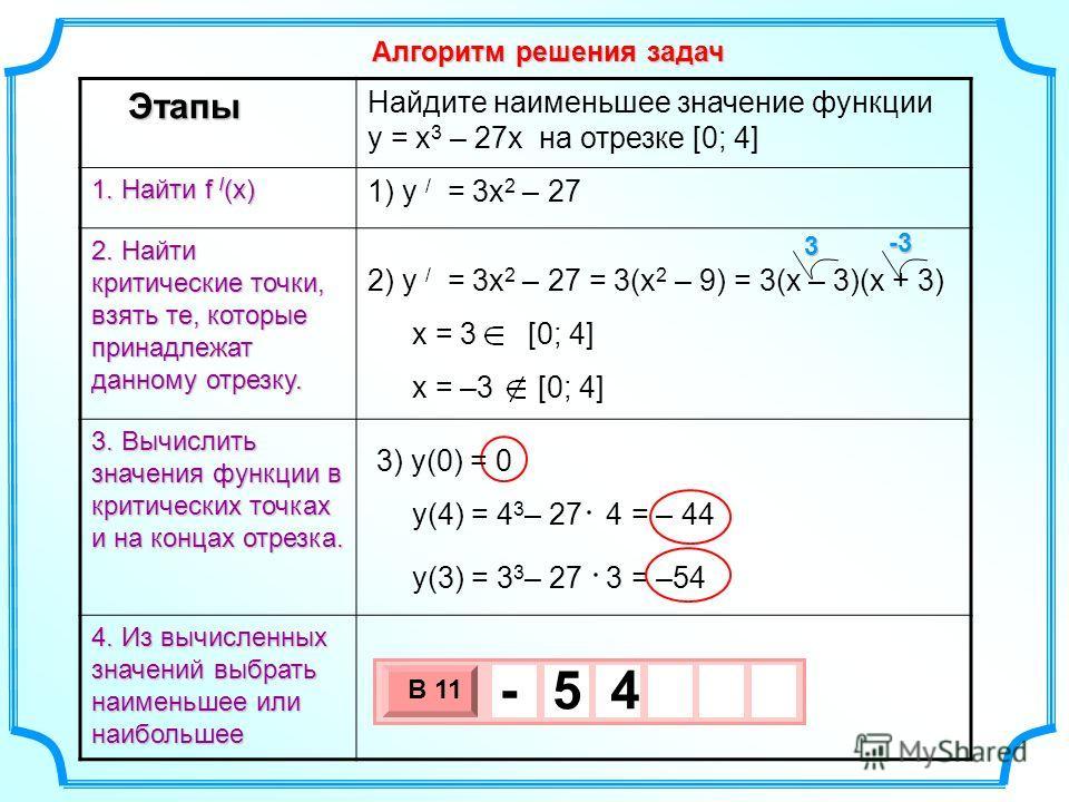 Этапы 1. Найти f / (x) 2. Найти критические точки, взять те, которые принадлежат данному отрезку. 3. Вычислить значения функции в критических точках и на концах отрезка. 4. Из вычисленных значений выбрать наименьшее или наибольшее Найдите наименьшее